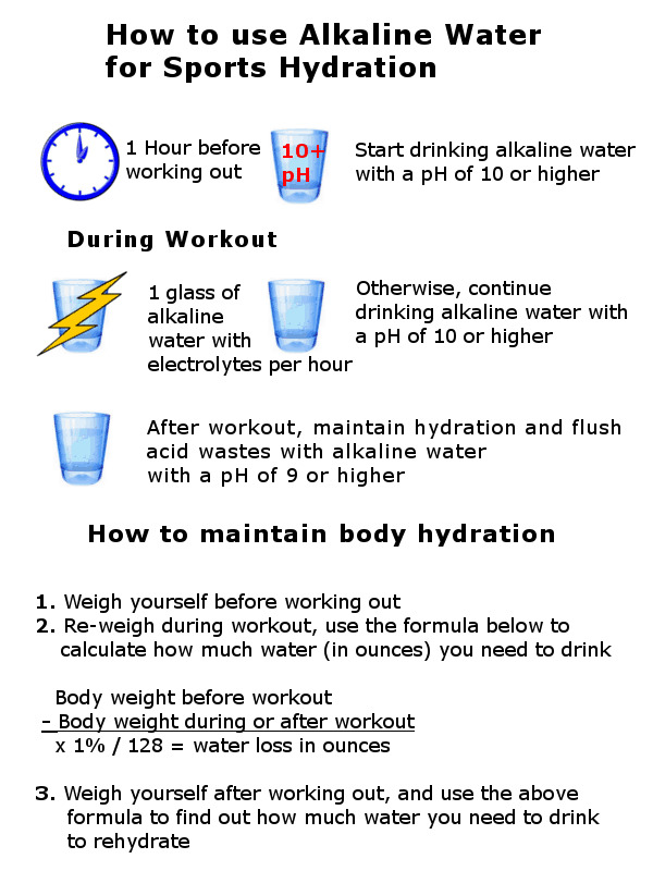 How to hydrate with alkaline water for sports infographic