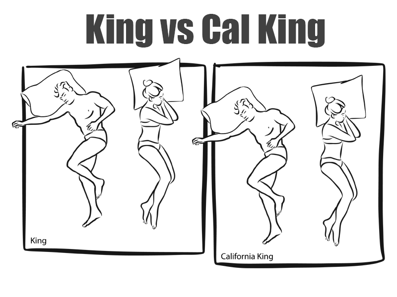 A graphic showing the difference in king size bed dimensions.