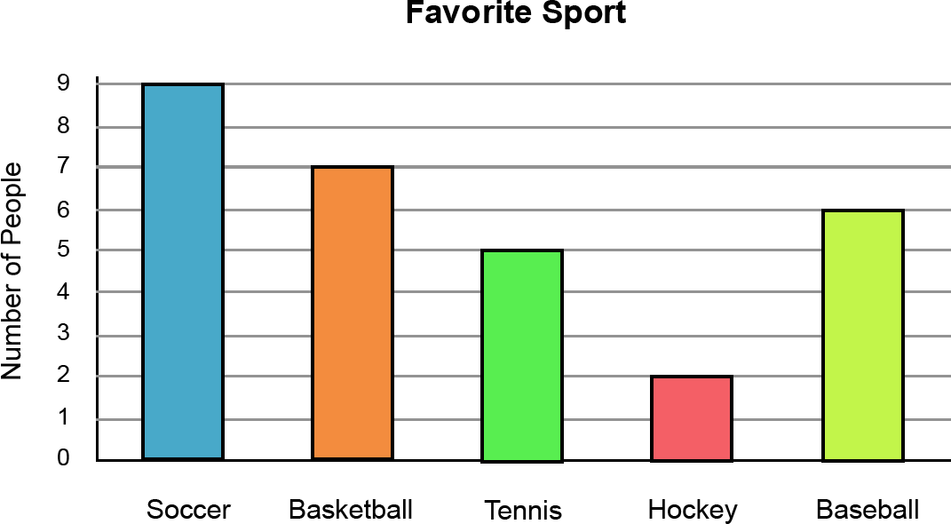 Image result for bar graphs for grade 1
