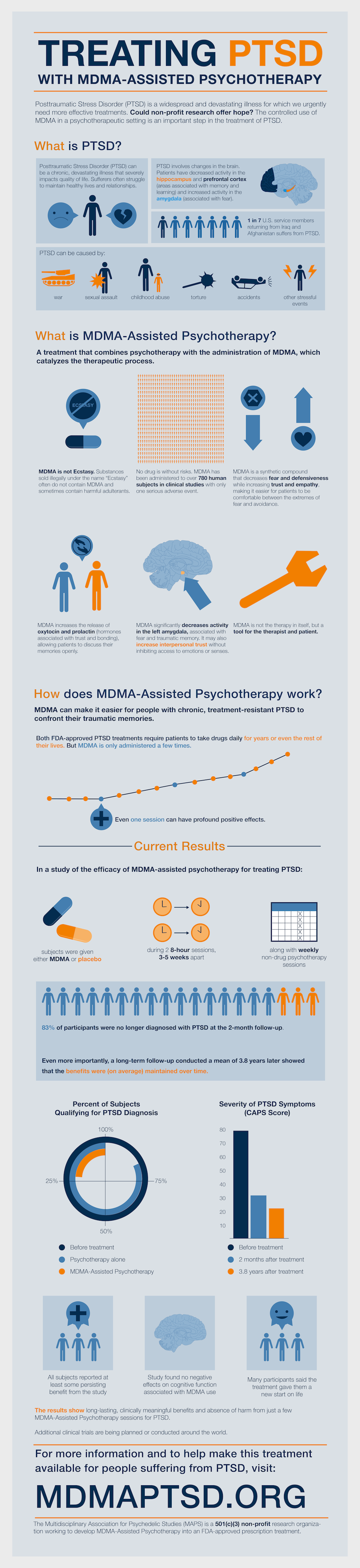 MDMA-Assisted Psychotherapy - MAPS
