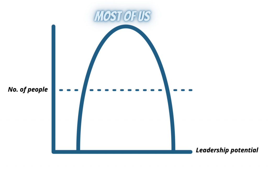 Leadership potential bell curve
