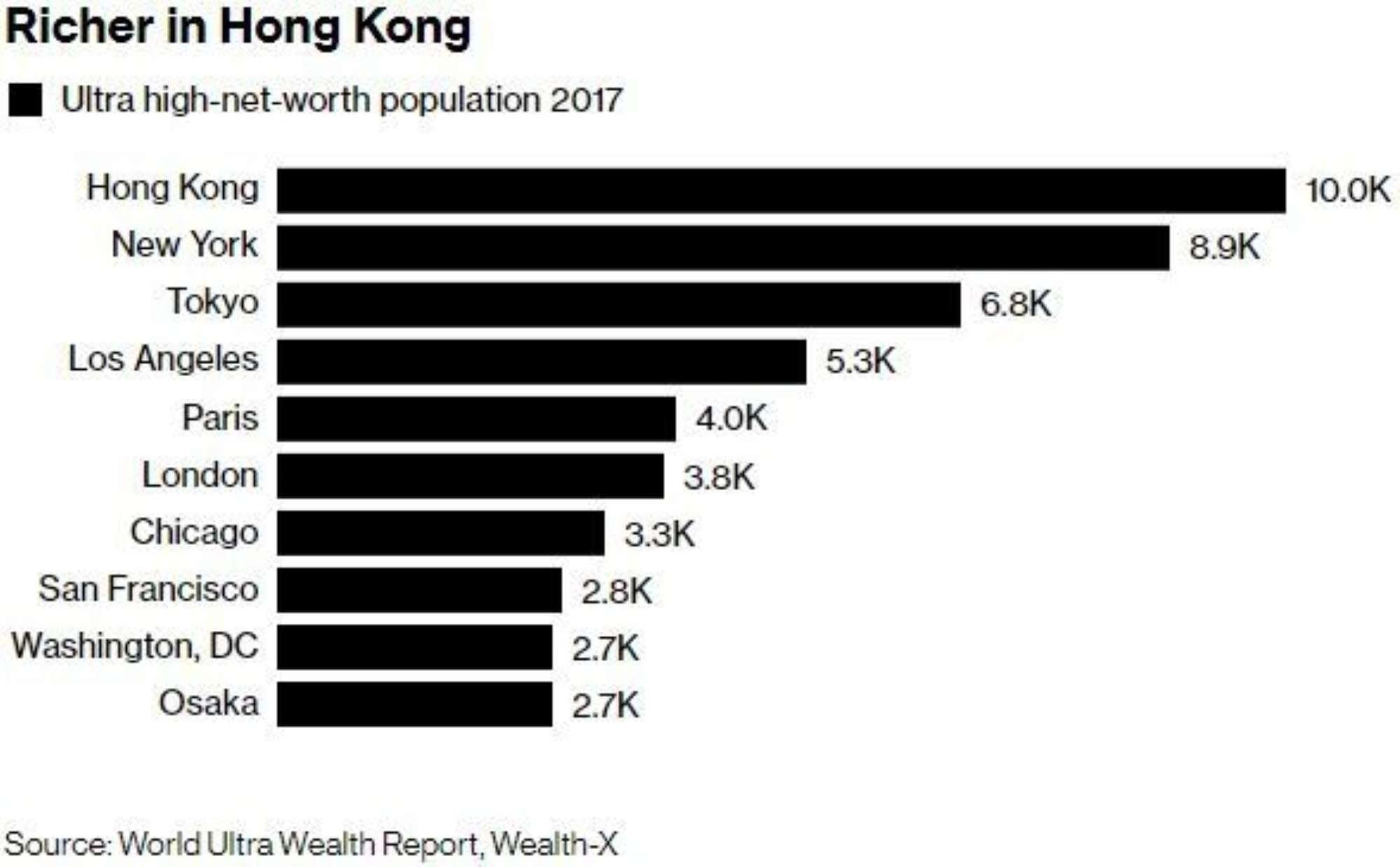 Richer In Hong Kong