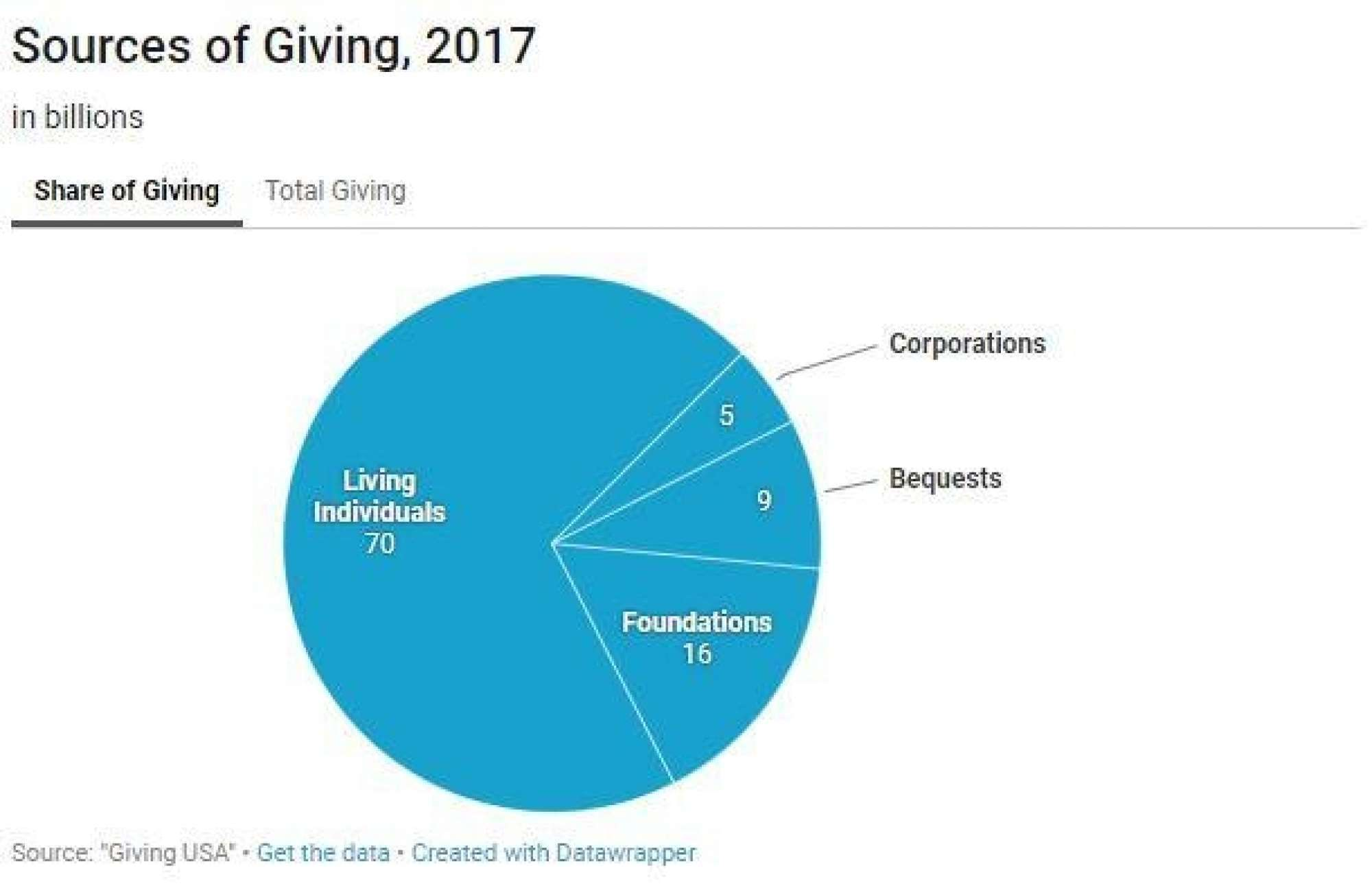 Sources Of Giving