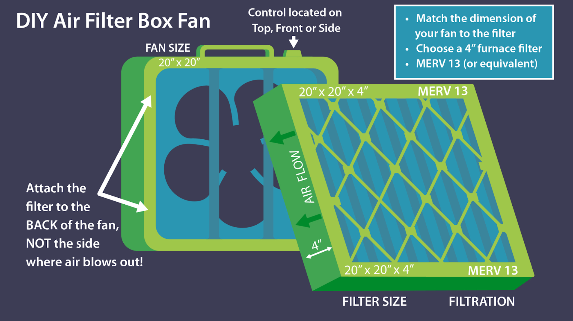 Increase Filtration with a DIY Filtered Box Fan