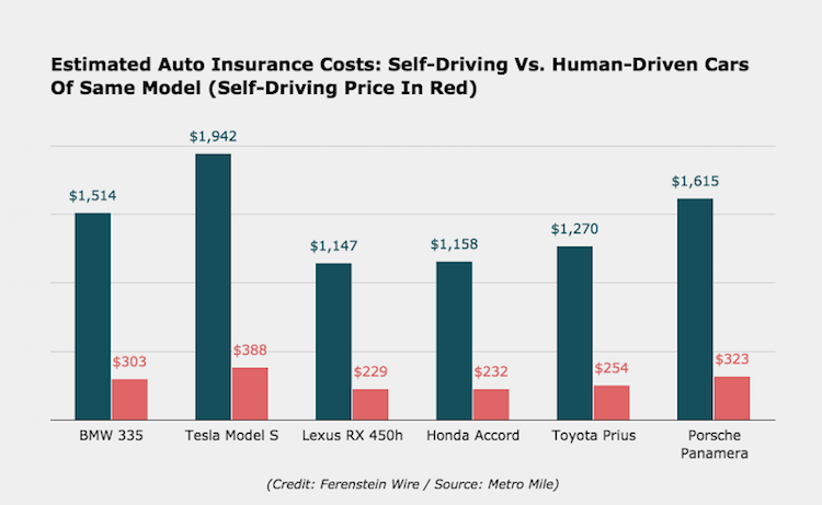 How Many Of People Are Using Self Driving Cars