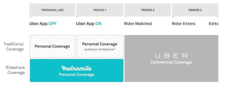 Uber driver insurance - how it works