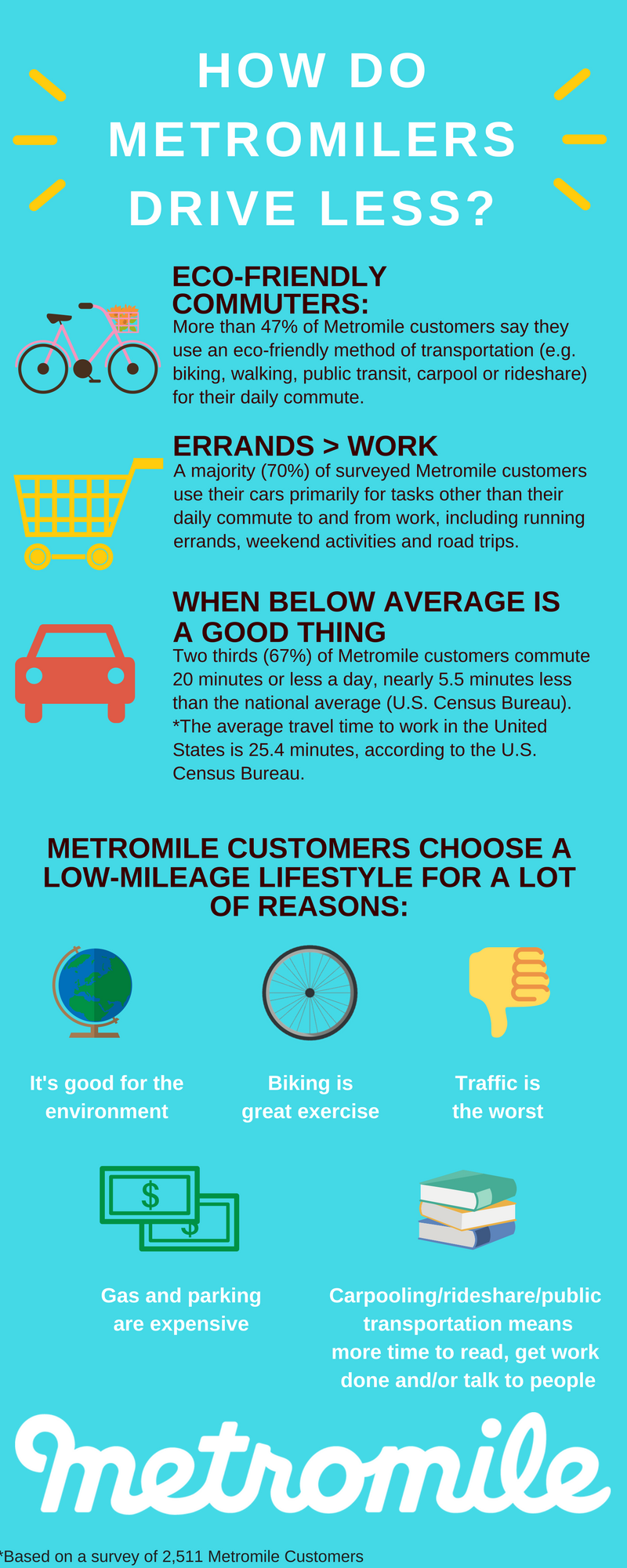 How do Metromilers Drive Less?