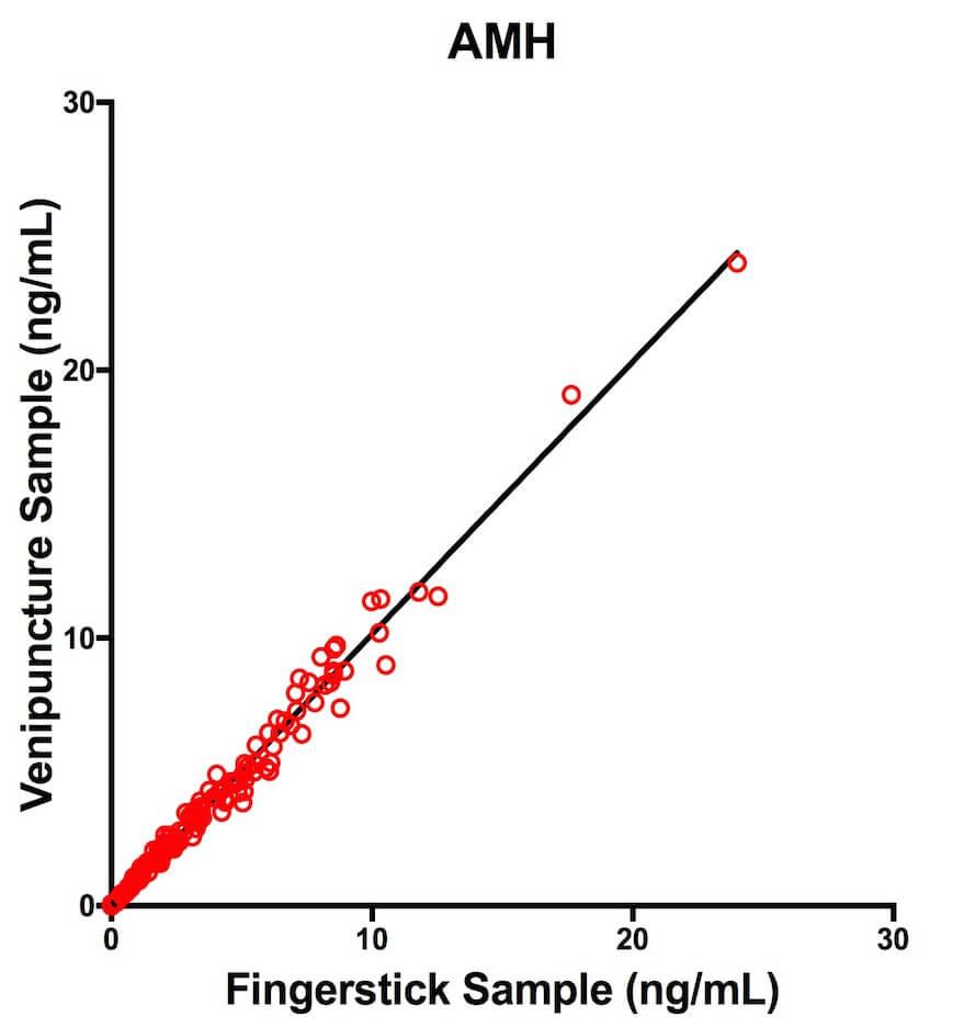 AMH--smaller