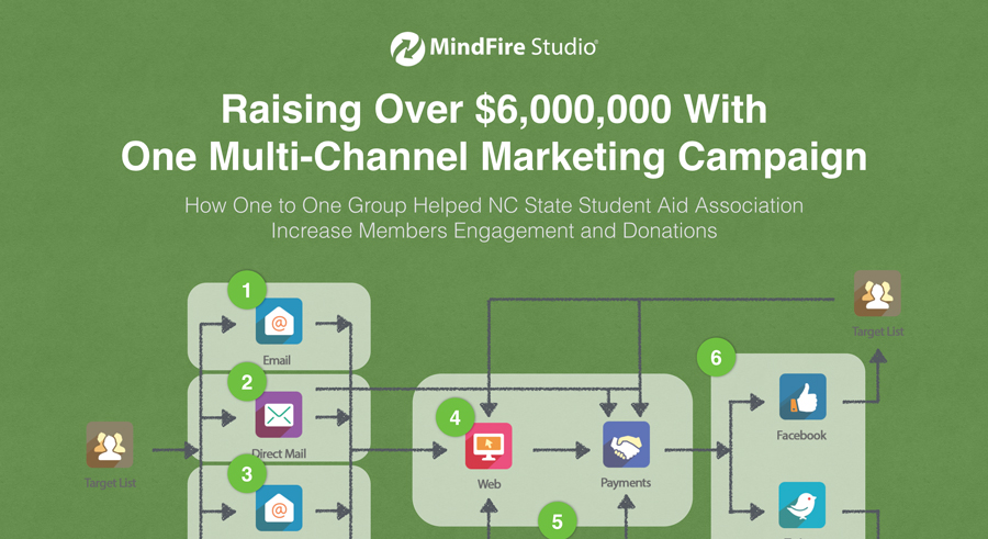 Raising Over $6,000,000.00 With One Multi-Channel Marketing Campaign