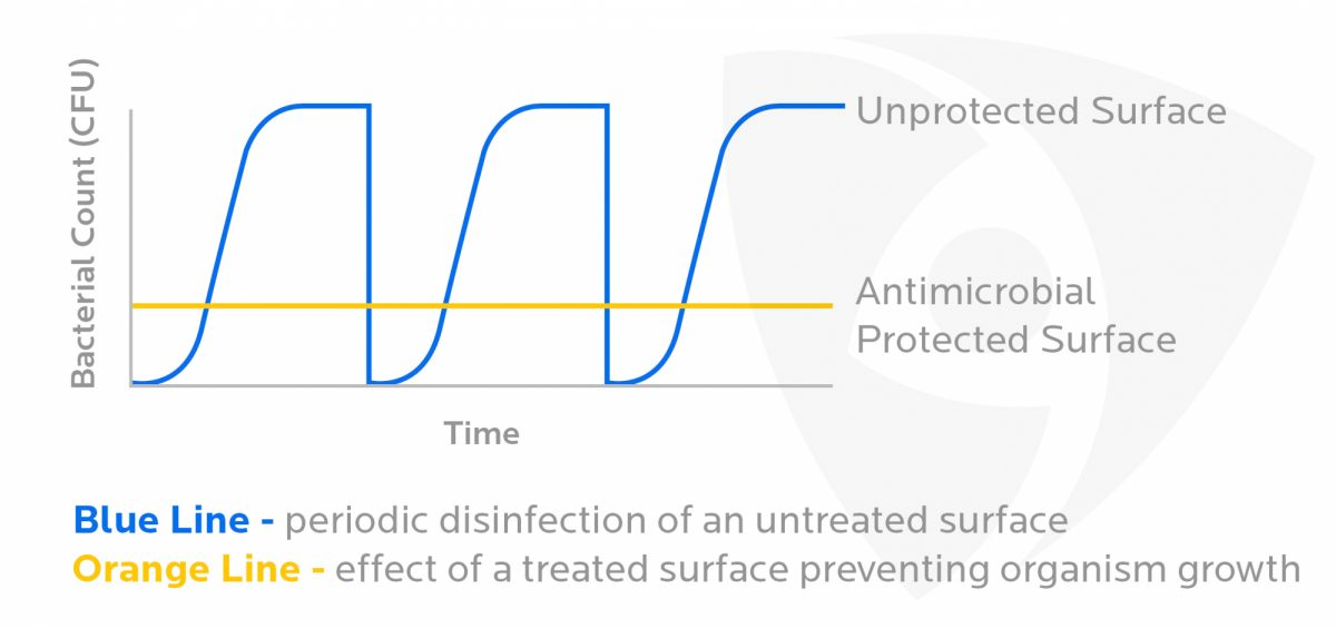 Benefits of Microban Antimicrobial Protection 2 mtime20190225200930