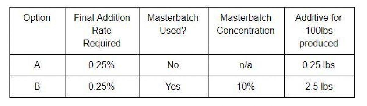 Masterbatch Form
