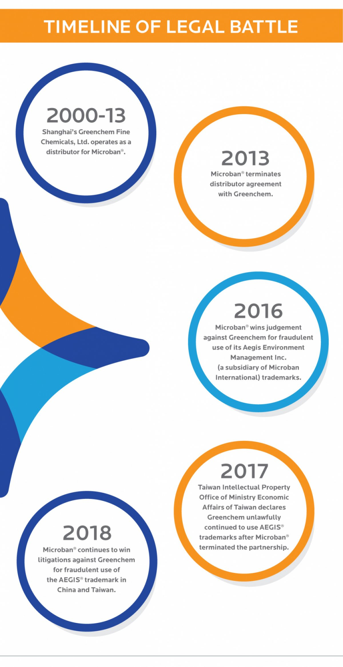 Aegis Lawsuit Timeline Infographic Web