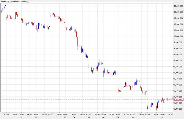 الأسواق المالية اليوم 12/4/2012 من Winoptions