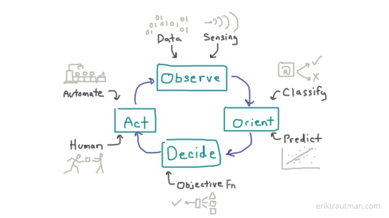 Artificial Intelligence Observe Orient Decide Act OODA Loop