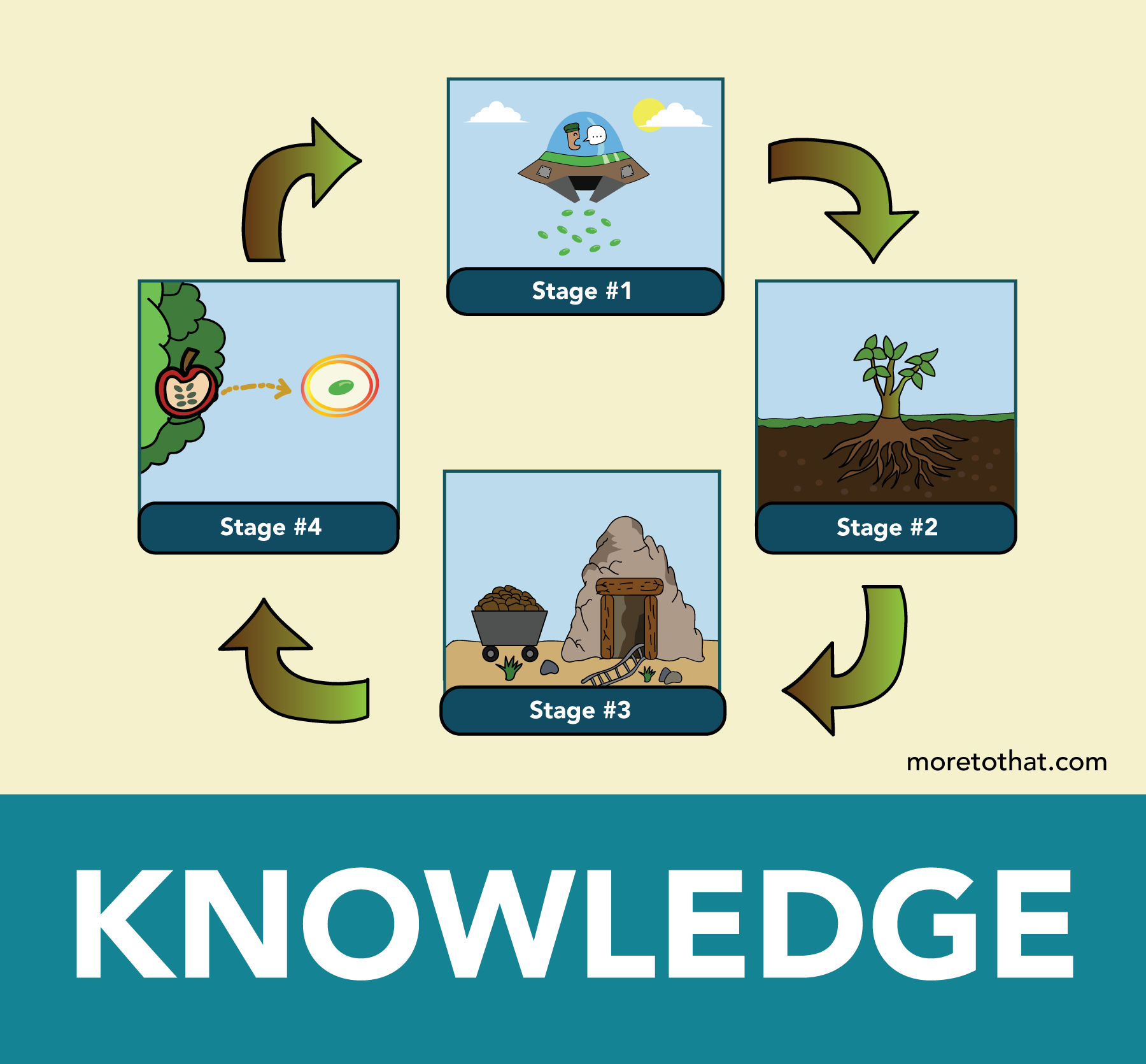 From Ignorance to Wisdom: A Framework for Knowledge