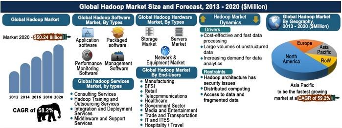 Hadoop Market Size