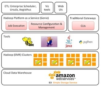 Netflix Hadoop S3 Data Warehouse