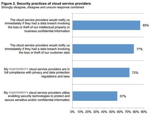 Cloud Database Security, Farms and Restaurants: The