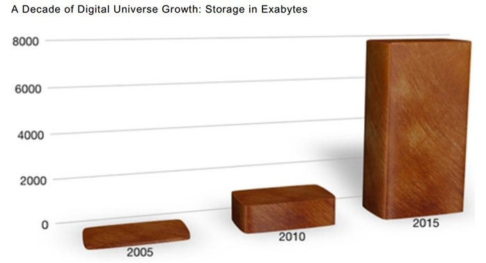Growth in Data
