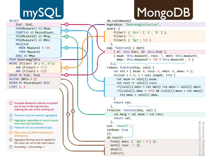 MySQL vs. MongoDB