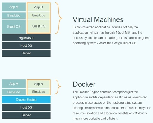 Virtual Machines and Docker