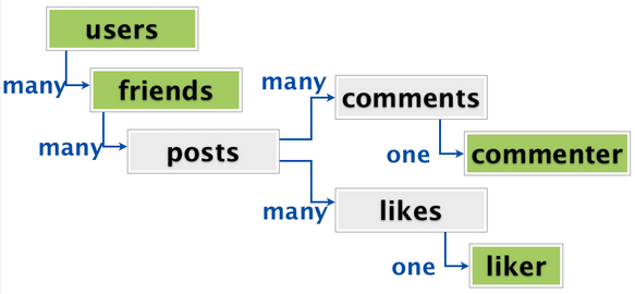 Mysql vs mongodb the pros and cons when building a social network an example social network relationship diagram source sarahmei comparison of the databases ccuart Image collections