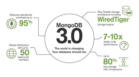 mongobd-3.0-infographic