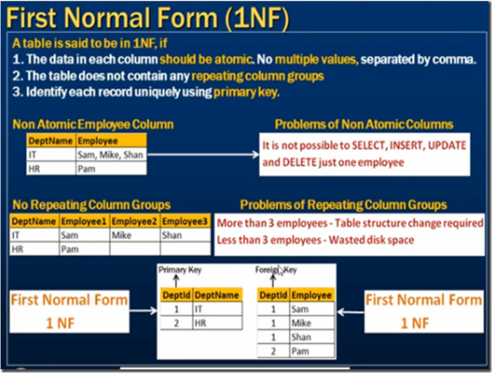 Pros and Cons of Database Normalization