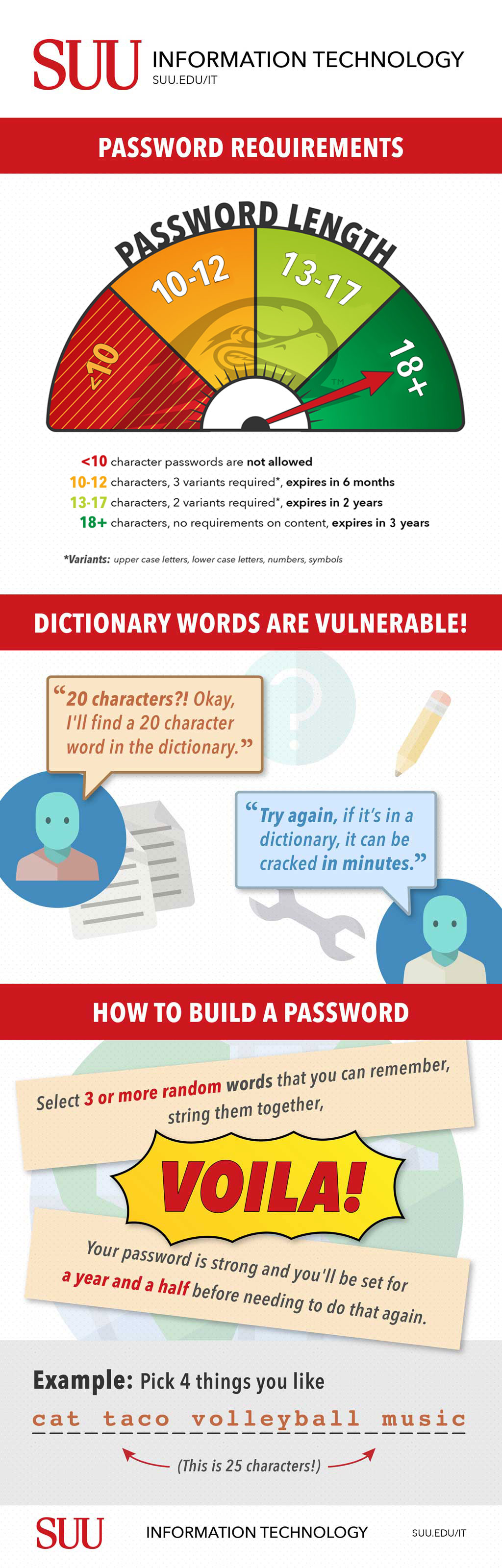 Password infographic