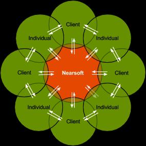 Nearsoft Innovation Hackathon Future