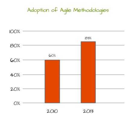 Rate of Adoption of Agile Methodologies