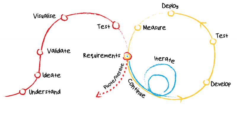 Here is How to Do User Research in Agile Teams