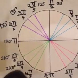Learn about the unit circle.