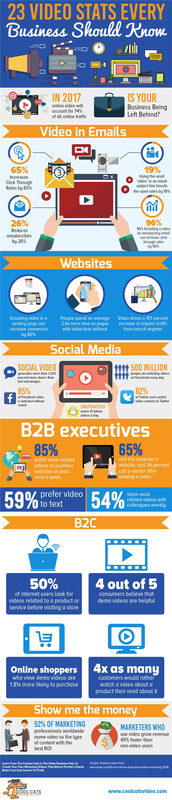 23 Video Stats Every Business Should Know