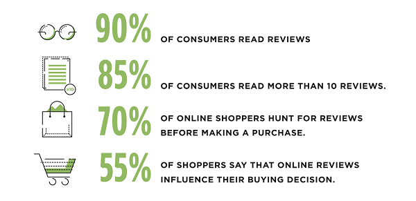 ecommerce reviews stats infographic
