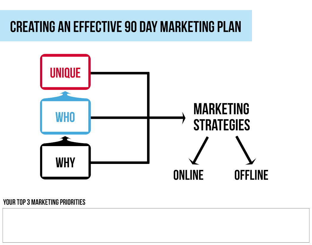 A Simple Yet Effective Marketing Plan for Small Businesses