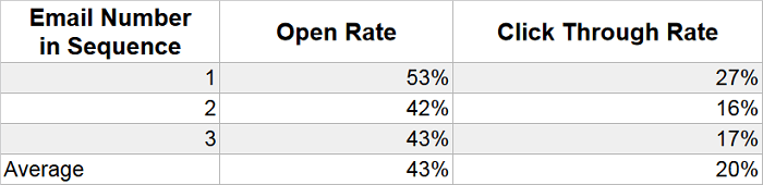 email sequence open rates