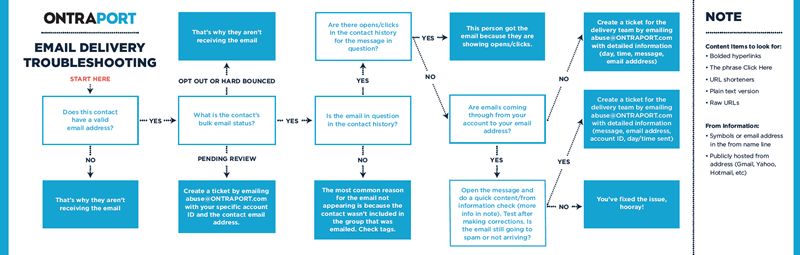 email delivery trouble shooting chart
