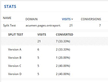 Split testing stats page
