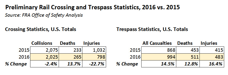 2016-rail-grade-crossing-trespass-statistics