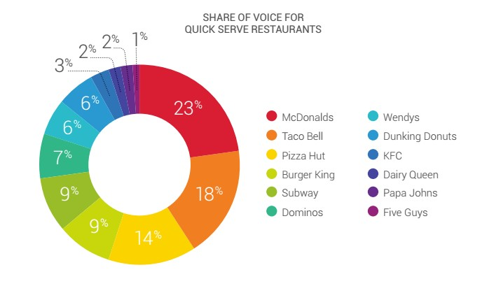 Share of Voice for Quick Serve Restaurants