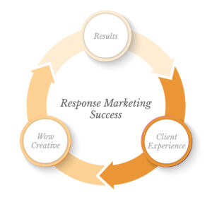 Response Marketing Success