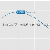 Polynomial fits