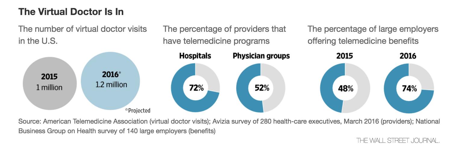 online-doctors-telemedicine-growth