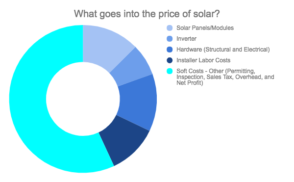 cost of solar panels broken down by individual components