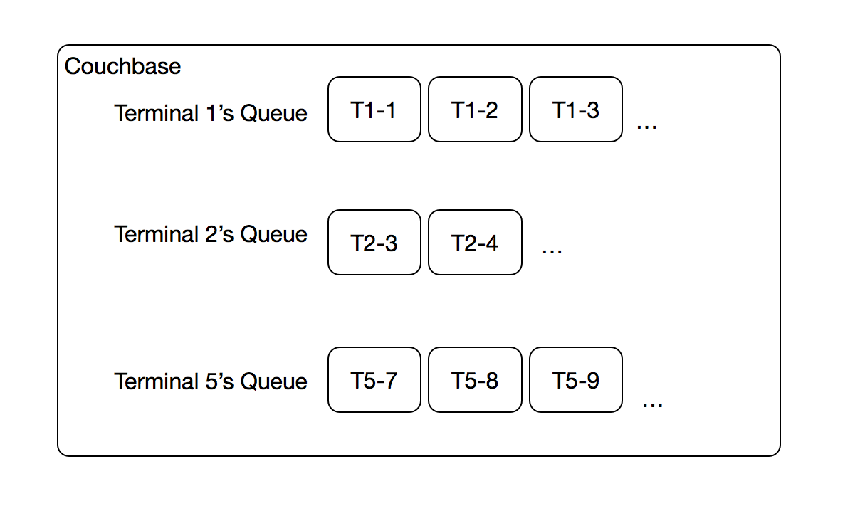 Couchbase Mini-Queue