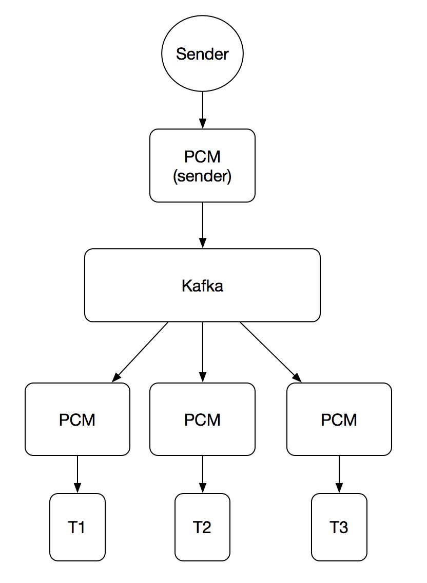 PCM Kafka