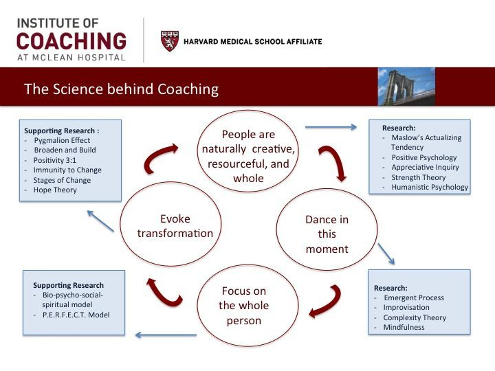 The Science of Coaching
