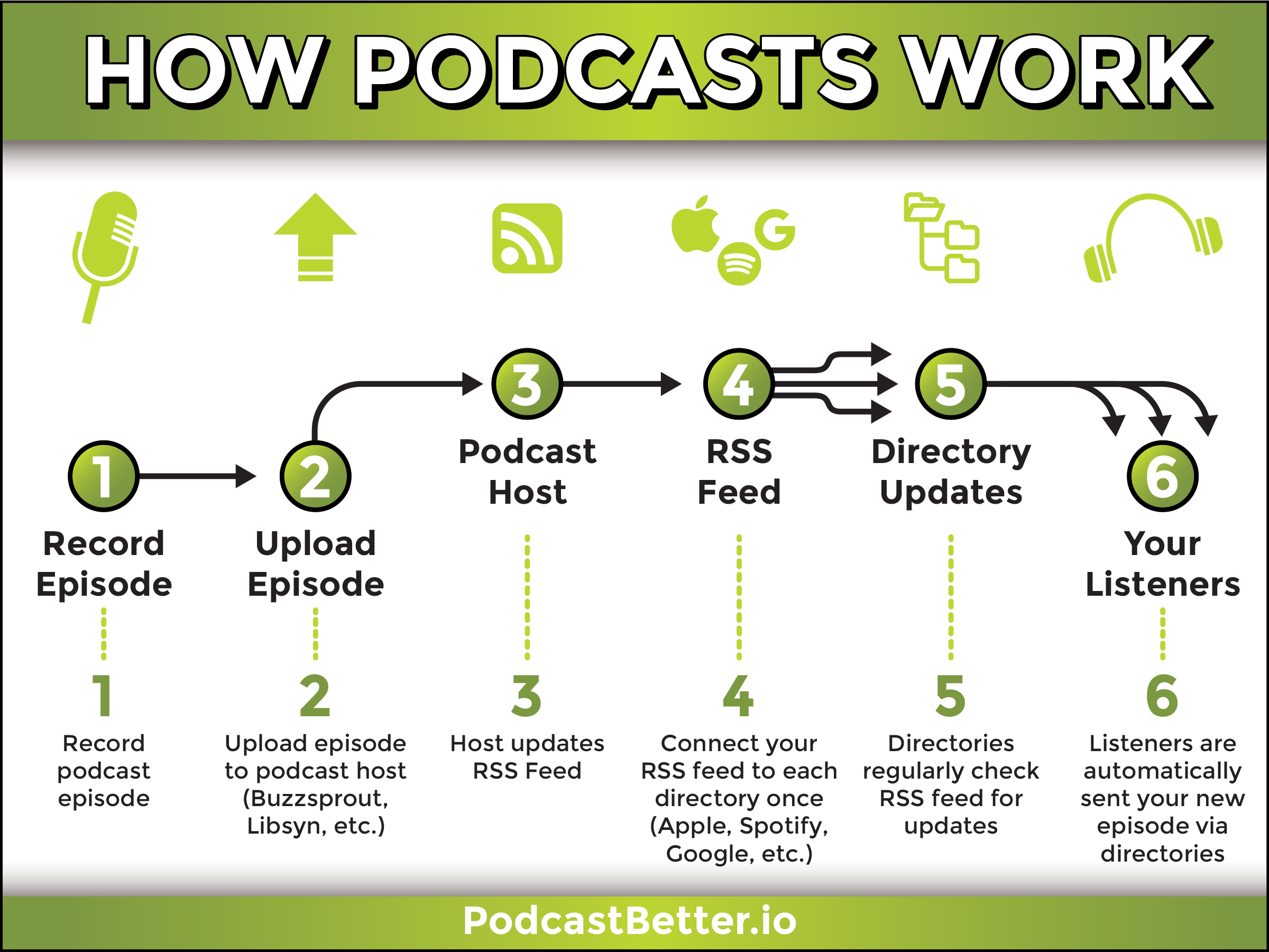 How Podcasts Work