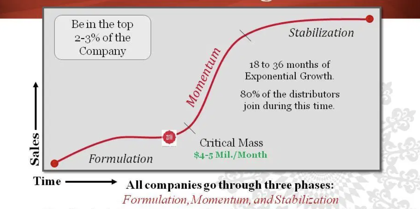 S-Curve of growth showing our momentum phase